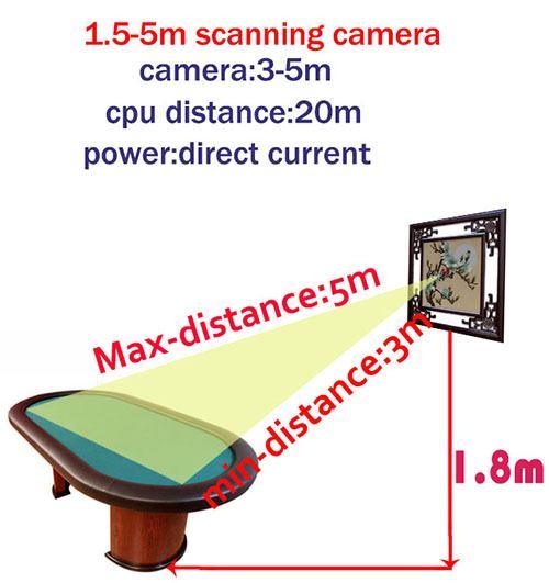 1.5-5m scan cameras