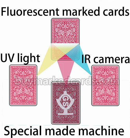 Not UV/IR Marked Cards
